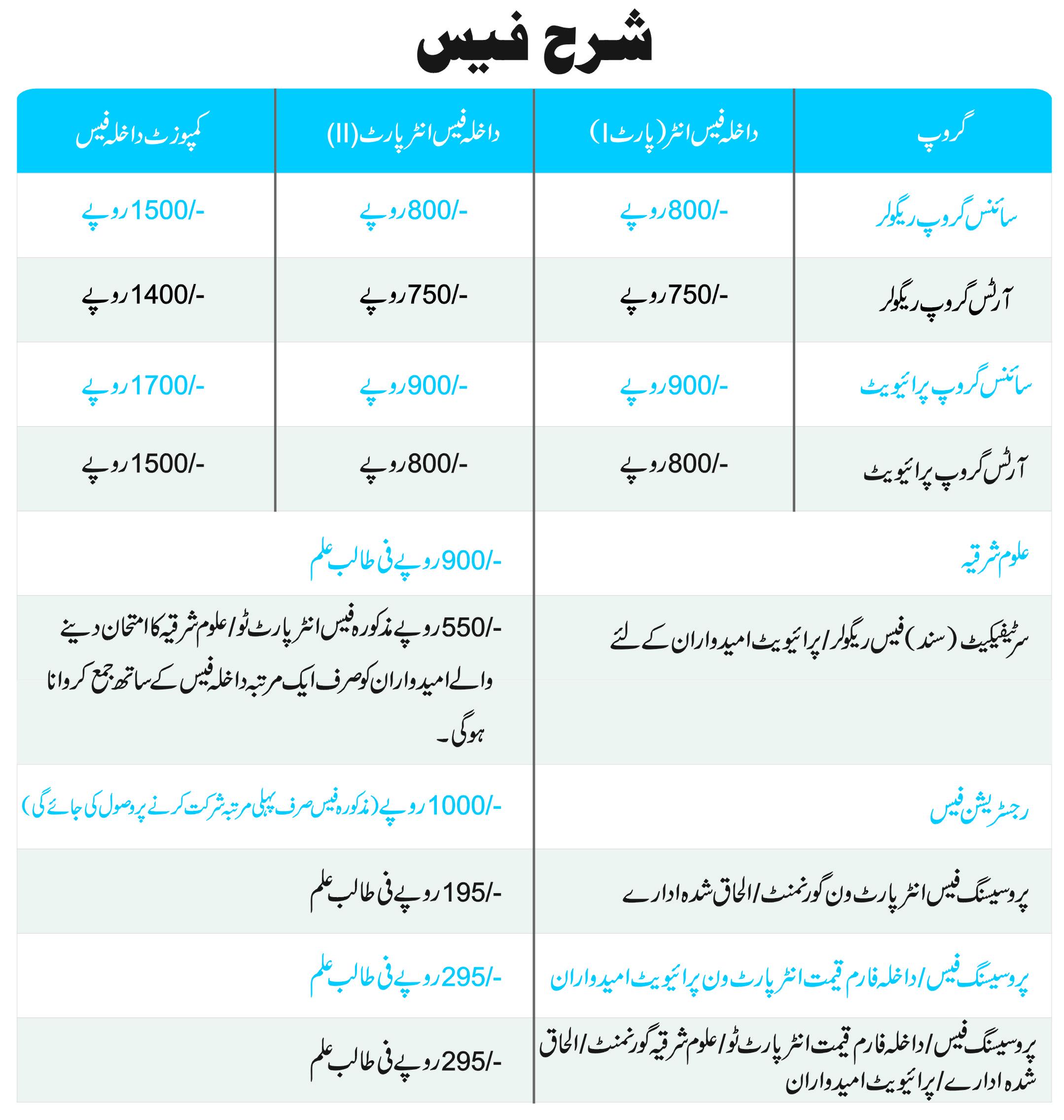 Ssc Online Result Abbottabad Board