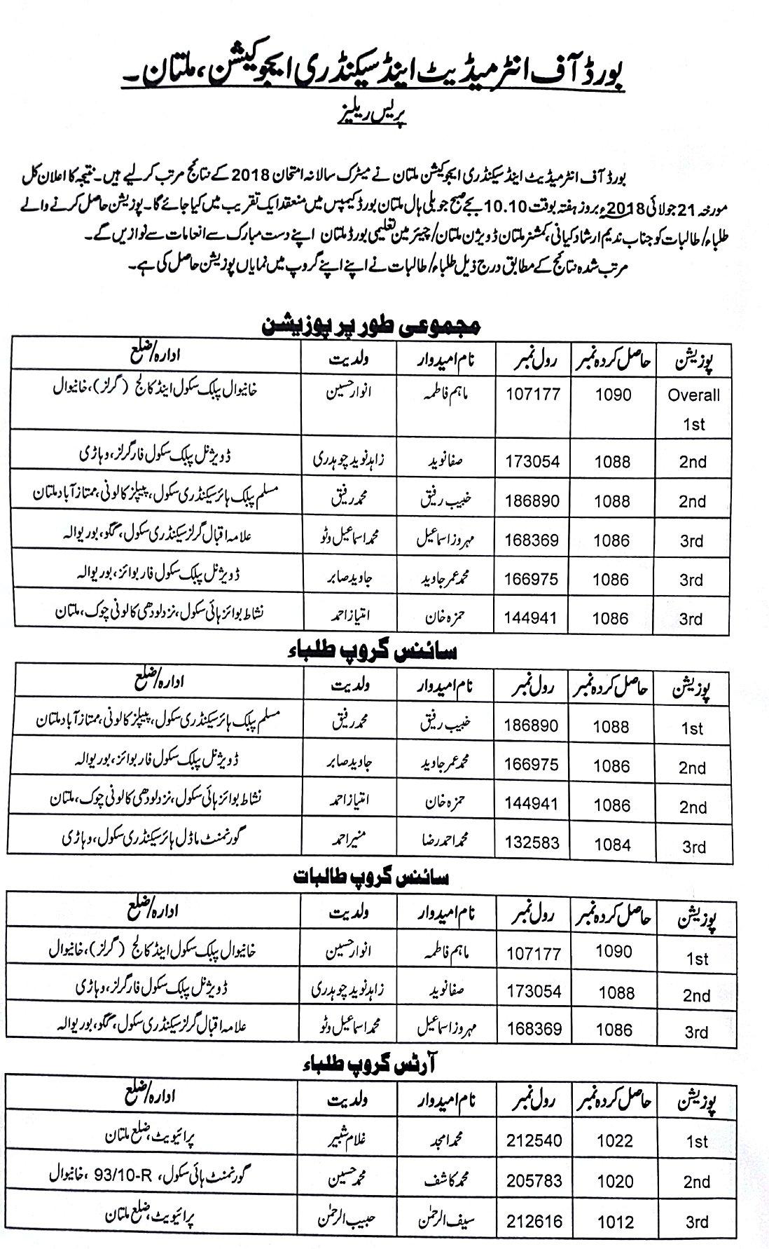 10th Class Result 2019 BISE Multan Board bisemultan Online