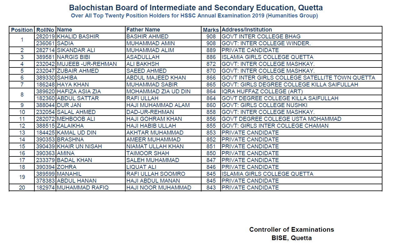 Fsc Result 2019 BISE Quetta Board bisequetta