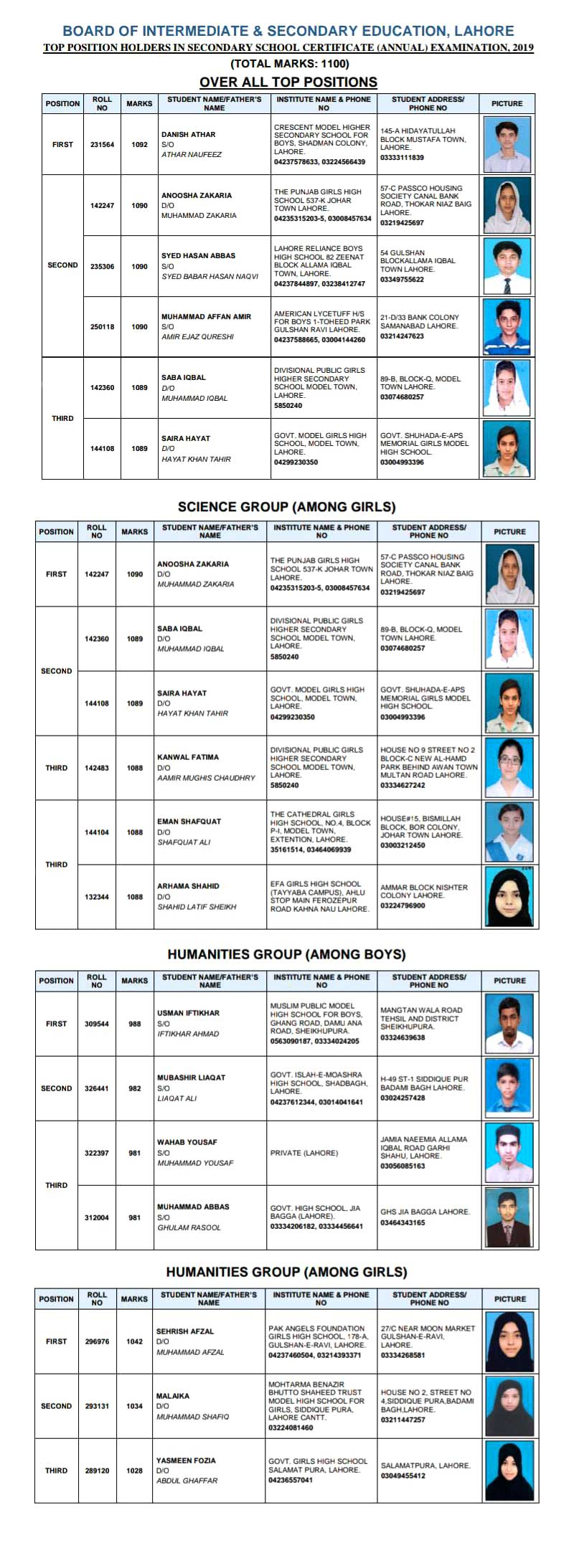 Inter Result 2019 BISE Lahore Board biselahore Online