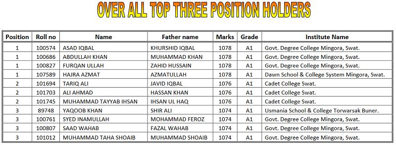BISE Mardan Inter HSSC 12th Class Position Holders 2021